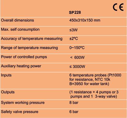 Tabela SP228 EN