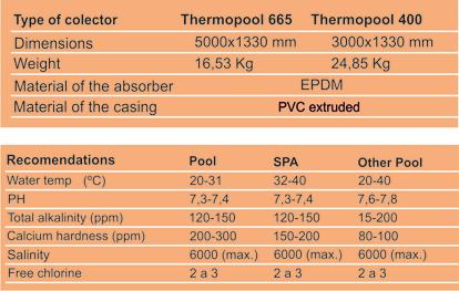 Tabela Thermopool EN