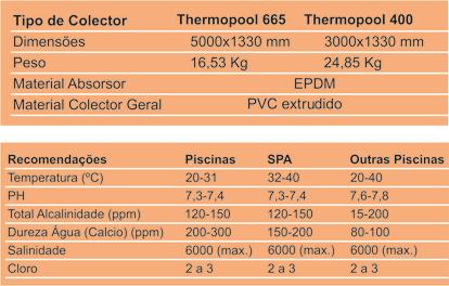 Tabela Thermopool PT